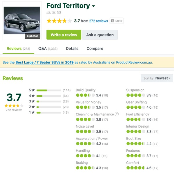 Used FordTerritory Customer Reviews - Sydneycars