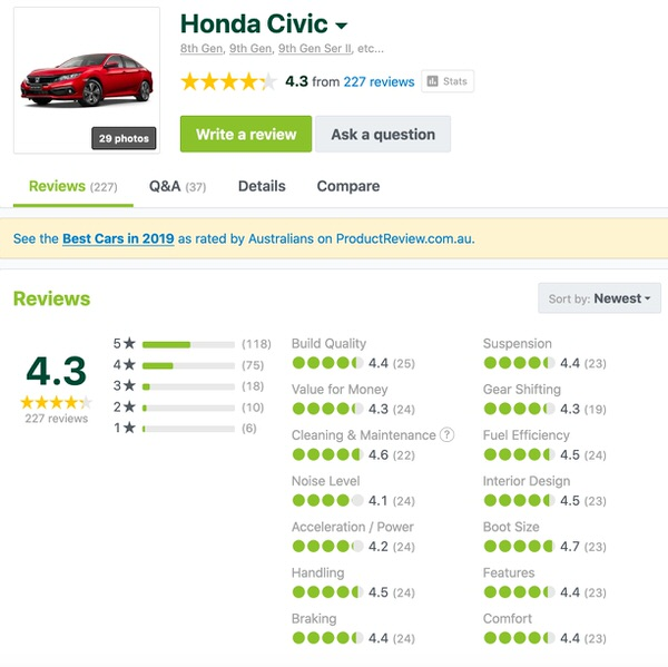 Used Honda Civic Customer Reviews from Sydneycars